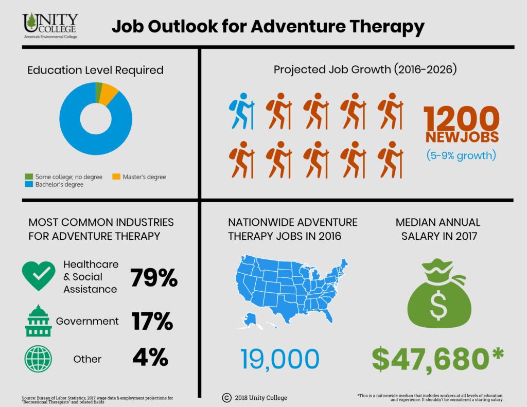 Adventure-therapy-data-viz-1024x791